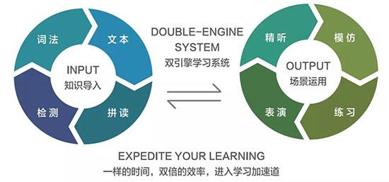 双引擎学习系统