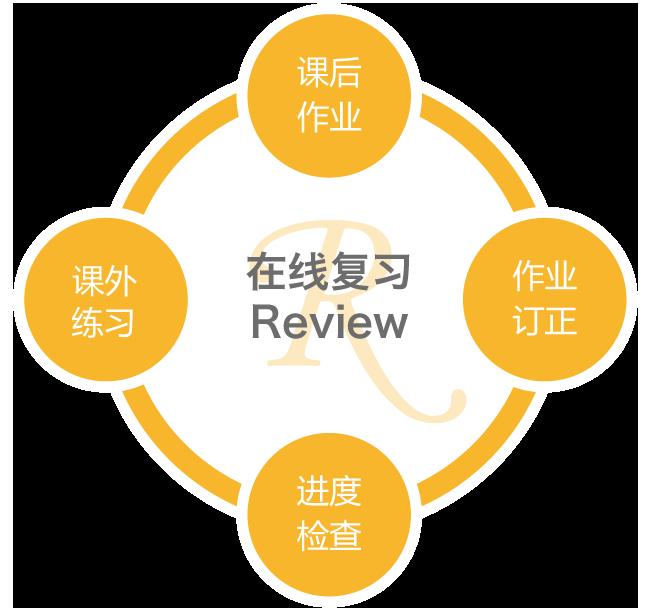 在线复习 Review